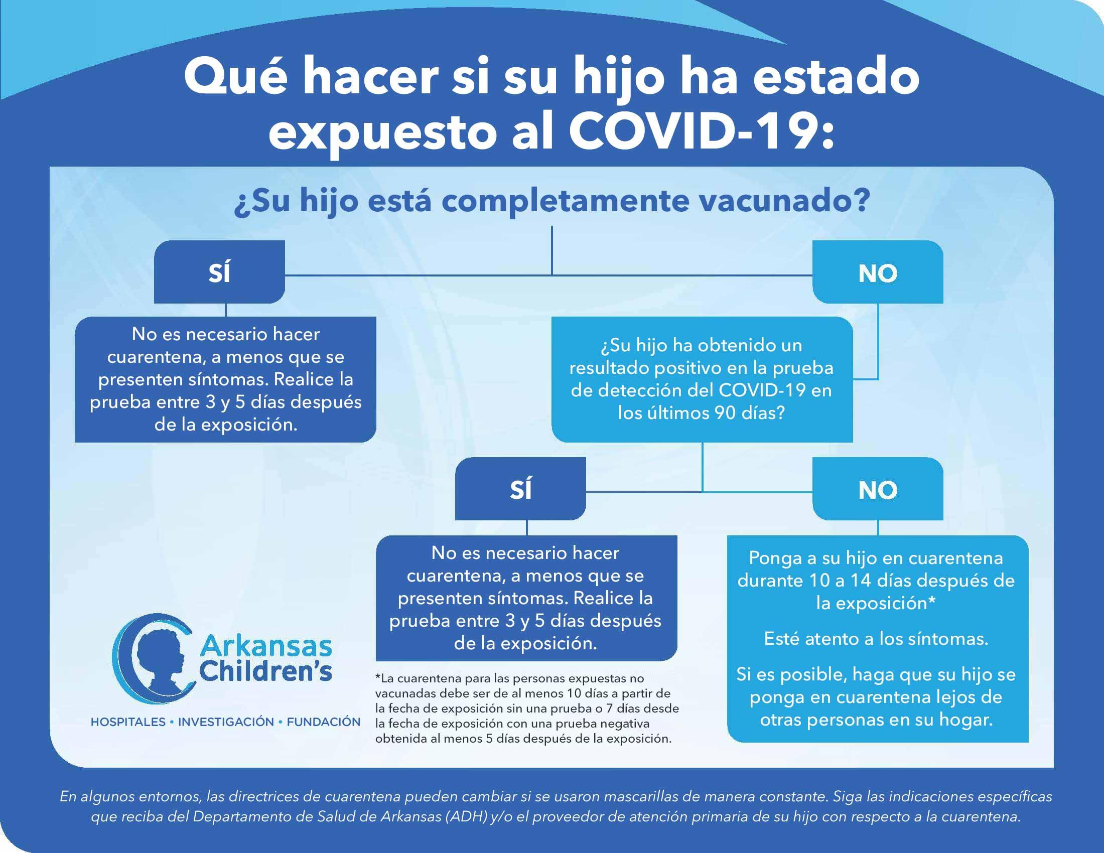 Diagrama de exposición a la COVID